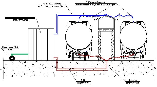 Структурная схема установки для промывки котлов железнодорожных цистерн, танк-контейнеров
